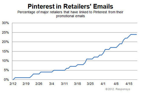 MediaPost Publications Retail Email Marketers Rapidly Adopting Pinterest 04/24/2012 | Everything Pinterest | Scoop.it