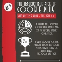 The Irresistible Rise Of Google Plus | [Infographic] | BI Revolution | Scoop.it