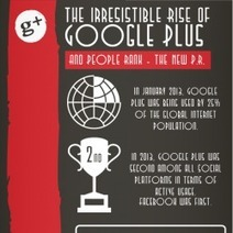 The Irresistible Rise Of Google Plus | Visual.ly