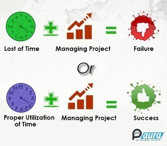 PM Aura—A Tool That Merges Project Management And Time Tracking!! | Project Management software | Scoop.it