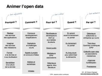Animer l'open data, millepossibilités | Numérique & pédagogie | Scoop.it