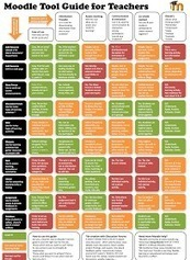 Educational Technology and Mobile Learning: Moodle Tool Guide for Teachers   TVT lukiokoulutuksessa   Scoop.it