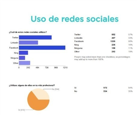 Encuesta redes sociales y docentes | Hezkuntza | Scoop.it