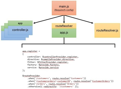 Dynamically Loading Controllers and Views with AngularJS and RequireJS - Dan Wahlin's WebLog | angular | Scoop.it
