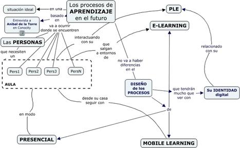 Futuro del aprendizaje | Conocimiento libre y abierto- Humano Digital | Scoop.it