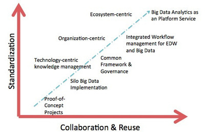 Dancing with Big Data - Developing your Operating Model | Operating models | Scoop.it