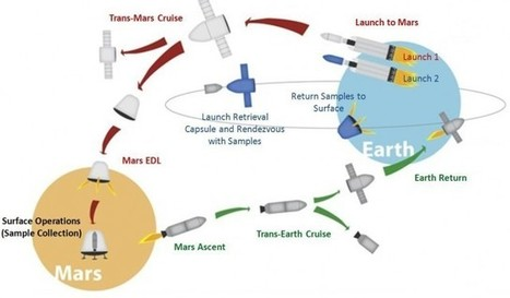 SpaceX Dragon capsule could be used to return Mars samples to Earth | ExtremeTech | Space Tourism | Scoop.it