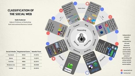 Classification of the Social Web – Hult Media | Social Media Breakdown - Time to categorize It! | Scoop.it