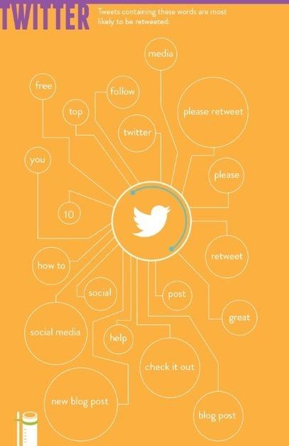 ¿Qué palabras ayudan a tener éxito en blogs y redes sociales? - La Vanguardia | Recursos. TICs y educación | Scoop.it