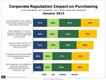 Corporate Reputation Affects Consumer Purchase Decisions | From Purpose to Engagement | Scoop.it