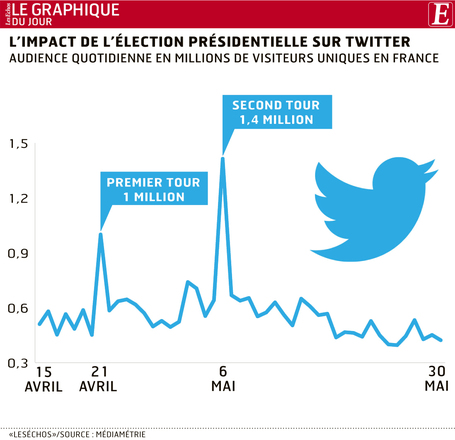 """L'impact de l'élection présidentielle sur Twitter"" 