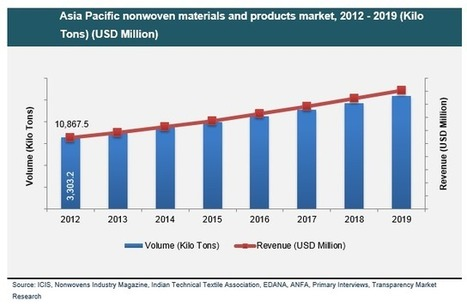 Nonwoven Materials and Products Market in Asia Pacific and Middle East is Anticipated to Reach USD 20.62 Billion by 2019 | Market Research Reports | Scoop.it