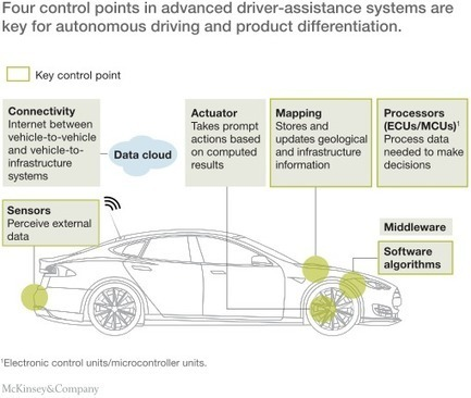Advanced driver-assistance systems: Challenges and opportunities ahead ! | Management - Innovation -Technology and beyond | Scoop.it