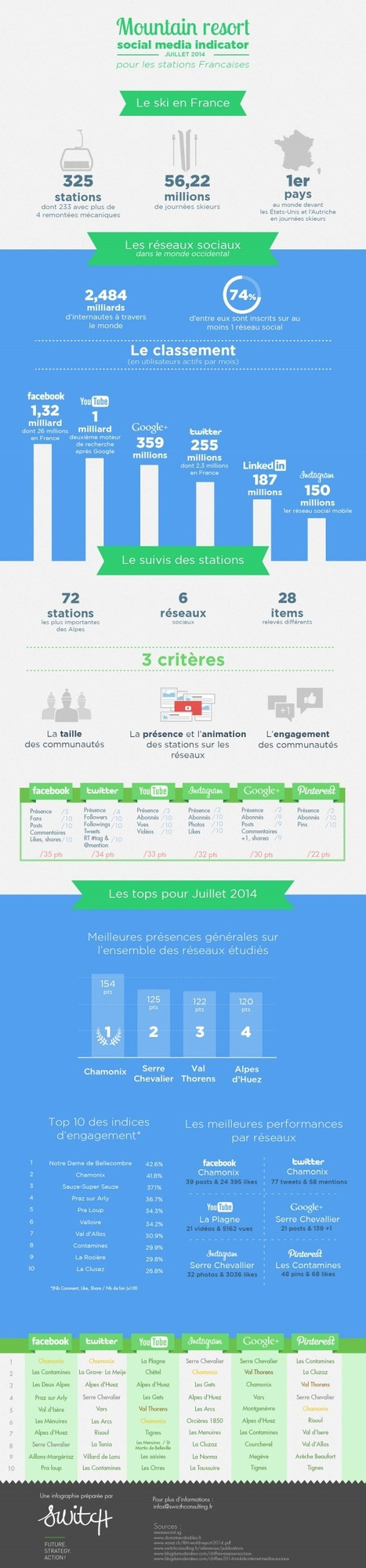 SWiTCH lance son baromètre mensuel des stations de ski françaises sur les réseaux sociaux | World tourism | Scoop.it