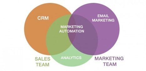 7 ways to grow your business with your Marketing Automation Tools | Digital Marketing | Scoop.it