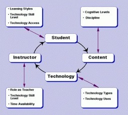 Is educational technology more important than teachers? | CE Project | Scoop.it