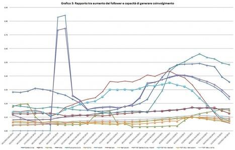 Il senso della Rete per la politica | Comunicazione Politica e Social Media in Italia | Scoop.it