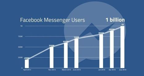 How Facebook Messenger clawed its way to 1 billion users | The Rise of the Algorithmic Medium | Scoop.it