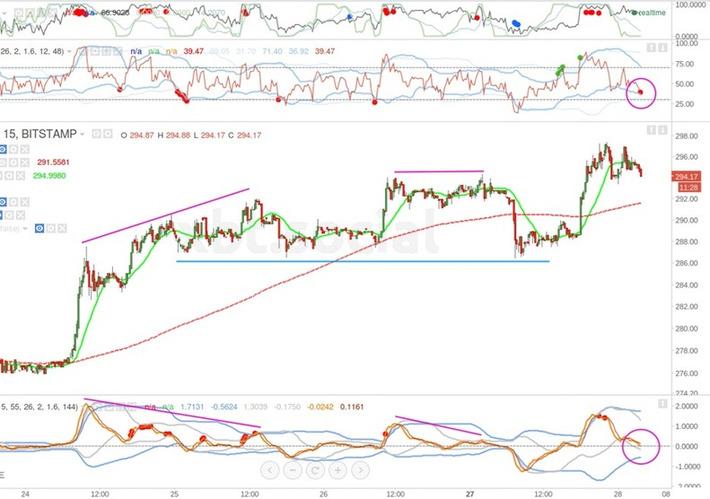 Bitcoin Price: FOMC And US Rates Increase - CCN: Financial Bitcoin ... - CryptoCoinsNews | money money money | Scoop.it