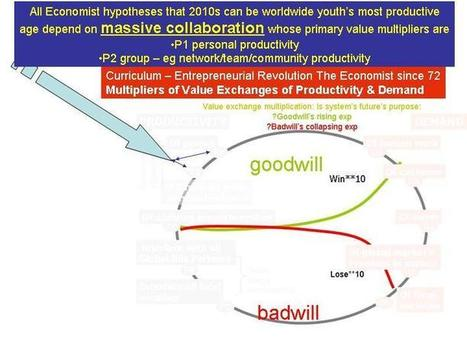 Massive Collaboration Economy - Opportunity and Threats to Net Generation Entrepreneurial Revolution | First Pro-youth economics MOOC with million students is.... | Scoop.it