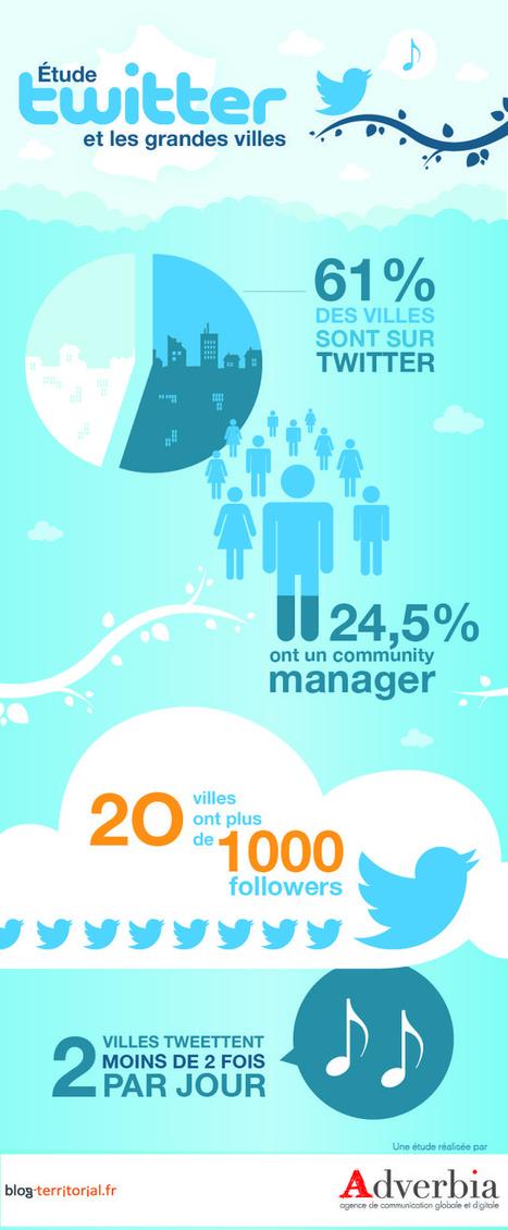(Étude #6) : 60% des grandes villes présentes sur Twitter mais avec un niveau très disparate! | Blog-territorial | Outils et pratiques du web | Scoop.it
