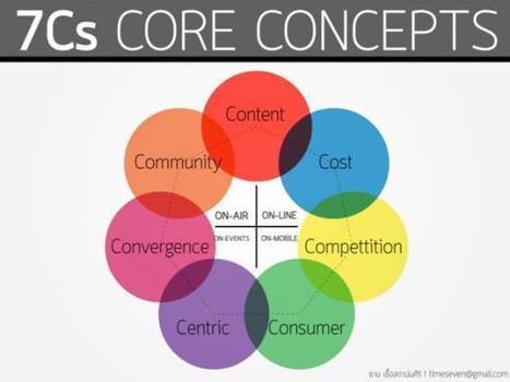7Cs ความท้าทายคนโทรทัศน์ในยุคดีจิทัล! | Positioning Magazine | Advertising Creatives' Tool kits | Scoop.it
