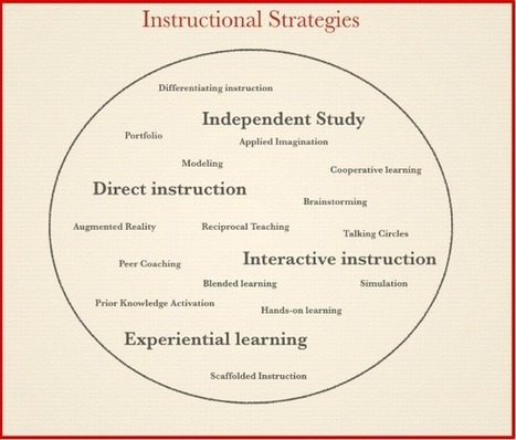 Which of These 4 Instructional Strategies Do You Use in Your Class ? ~ Educational Technology and Mobile Learning | Educational Technology | Scoop.it