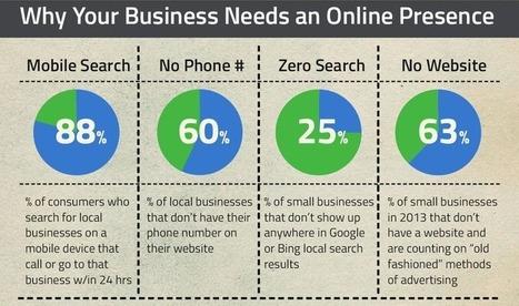 [TPE/PME] Pourquoi être présent sur Internet et les médias sociaux est-il vital ? | LudoSLN.net | Webmarketing | Scoop.it