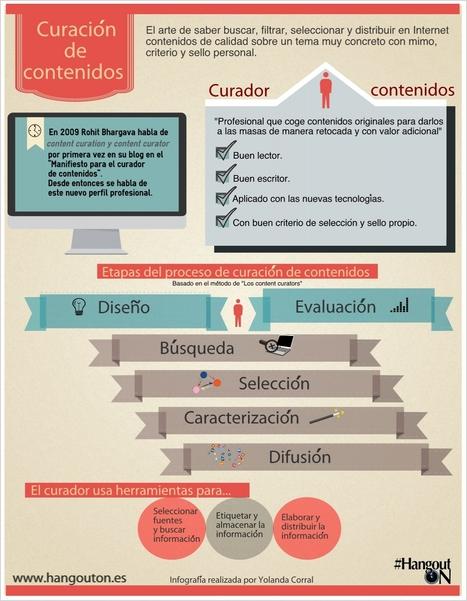 Curación de contenidos: concepto, fases, herramientas y toque personal | Social media | Scoop.it