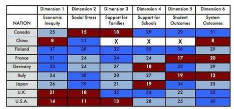 When comparing countries' education, it's more than test scores | davidchiquero | Scoop.it