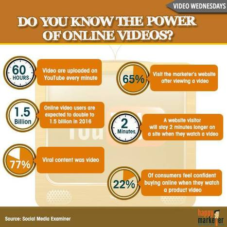 The Power Of Online Videos.... | Social Tips | Scoop.it