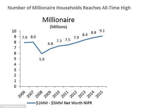 There were 10.4MILLION US millionaire households in 2015, report finds | Kickin' Kickers | Scoop.it