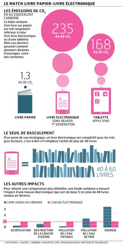 """Livre, liseuse, tablette : lequel est le plus """"vert"""" ?   Journalisme graphique   Scoop.it"""