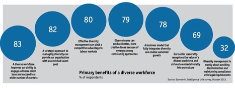 Diversity: No longer just the right thing to do I China Gorman   Entretiens Professionnels   Scoop.it