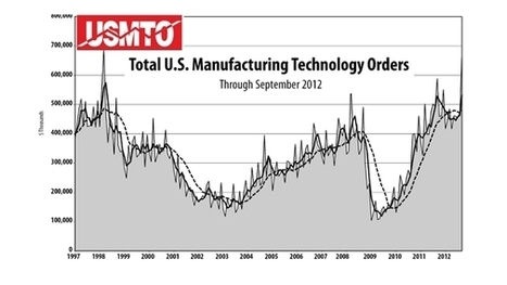 US Manufacturing Technology Orders Jump 40% in September | Machine Tools content from IndustryWeek | Logistics and Supply Chain | Scoop.it