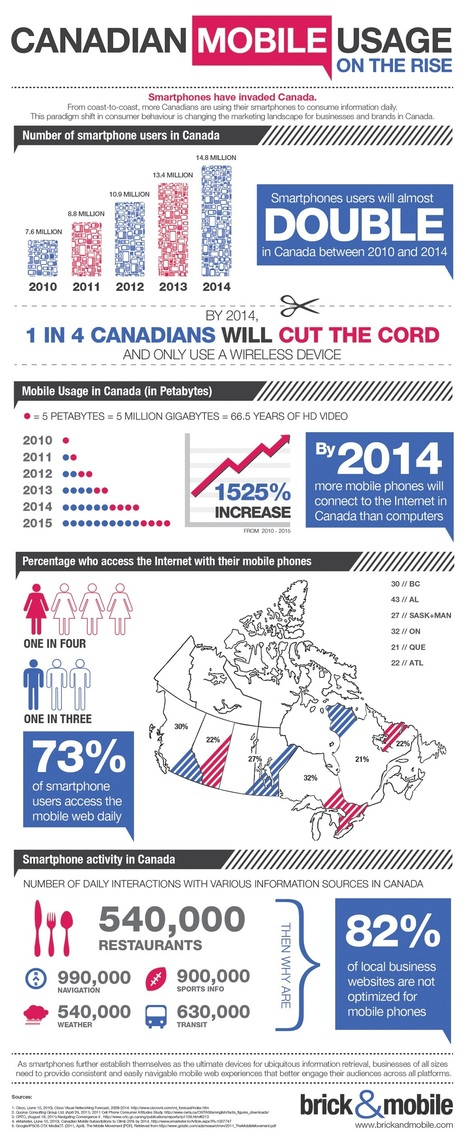 Infographic: Canadian Mobile Usage | EducationalTechnology | Scoop.it