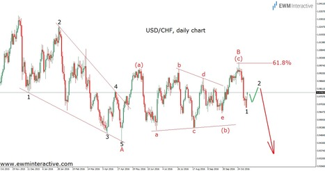 USDCHF Is Not The Pair to Buy Right Now - EWM Interactive   Technical Analysis - Elliott Wave Theory   Scoop.it