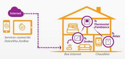 GDF SUEZ enrichit ses offres Smart Home   Energy Market - Technology - Management   Scoop.it