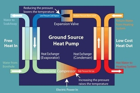 Tapping the Advantages of Geothermal Heat Pumps | Global Energy Systems | Scoop.it