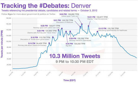 EEUU: el debate marcó un nuevo récord en Twitter   VICTORIA DE LAS REDES SOCIALES EN LAS PRESIDENCIALES DE EEUU   Scoop.it