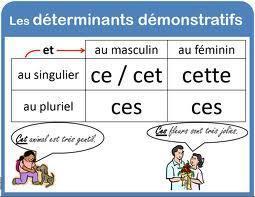 Les adjectifs démonstratifs. Livre animé. A1/A2 | FLE enfants | Scoop.it