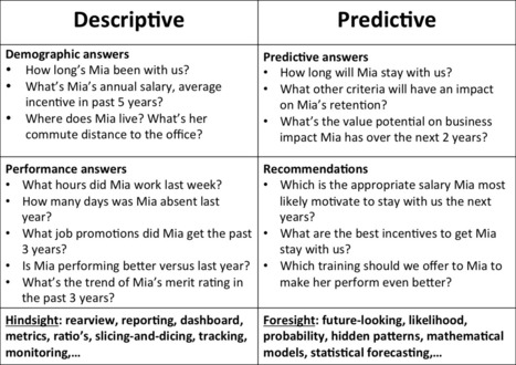 HR Analytics: Moving from Descriptive to Predictive Analysis - The HR intelligence blog | HR Analytics and Big Data @ Work | Scoop.it