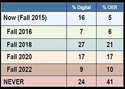 Faculty in No Rush to Adopt Digital or OER Curriculum -- Campus Technology | OER & Open Education News | Scoop.it