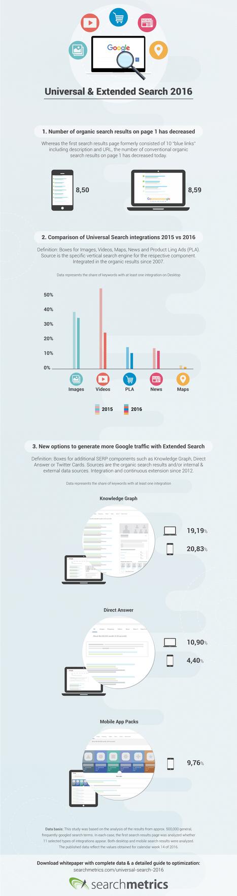 Infographie : Google n'affiche plus que 8,5 liens bleus en moyenne dans ses SERP | Toulouse networks | Scoop.it