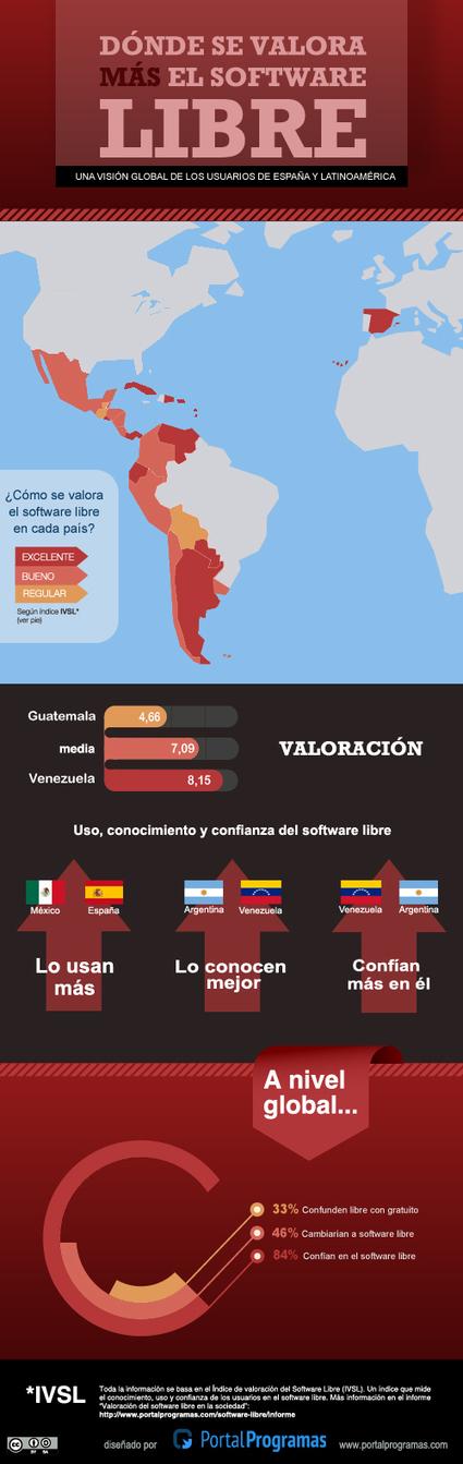 Valoración del software libre en países de habla hispana (Infografía) | Open Access | Scoop.it