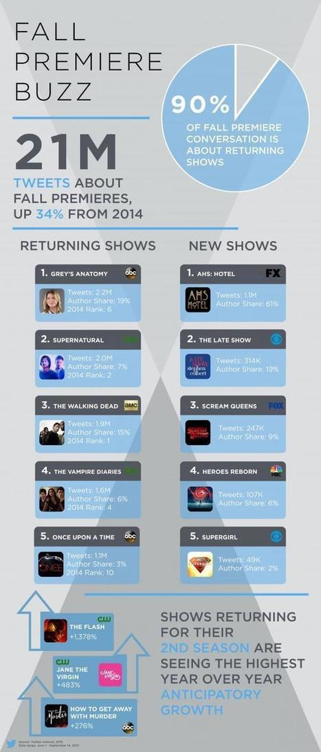 Returning Shows Drive Twitter Buzz | screen seriality | Scoop.it