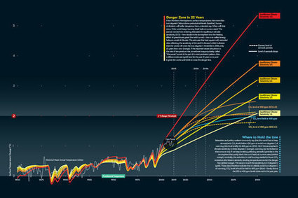Earth Will Cross the Climate Danger Threshold by 2036 | Sustain Our Earth | Scoop.it