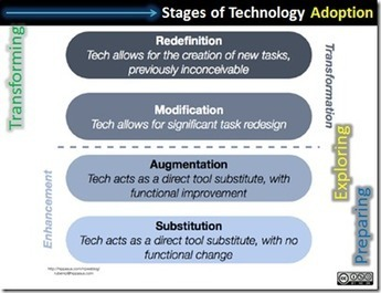 Shift to the Future: Implement Technology Well | Leadership to change our schools' cultures for the 21st Century | Scoop.it