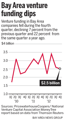 Less money went to startups in 2012: But is that good or bad news? - Marin Independent-Journal | e-commerce start-up | Scoop.it
