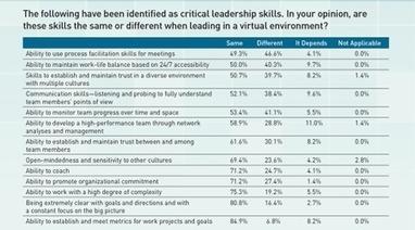 Effective Leadership in a Virtual Workforce | Virtual R&D teams | Scoop.it